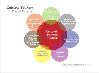 Tourism products
